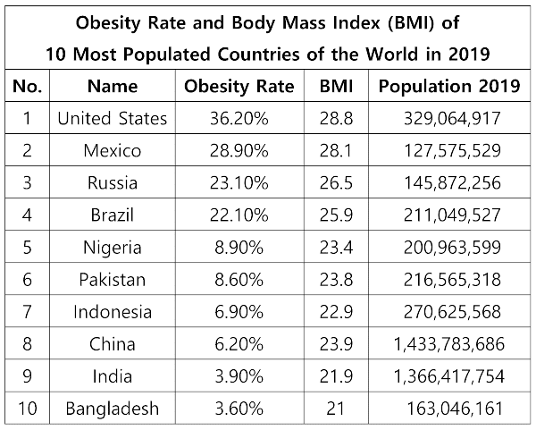 Obesity Rate of Top 10 Most populated countries