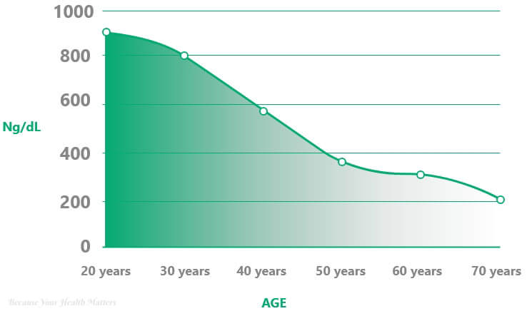 Testosterone Deficiency with ageing